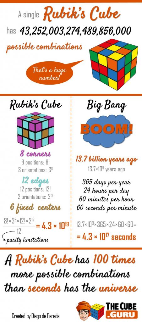 Rubiks-Cube-Combinations